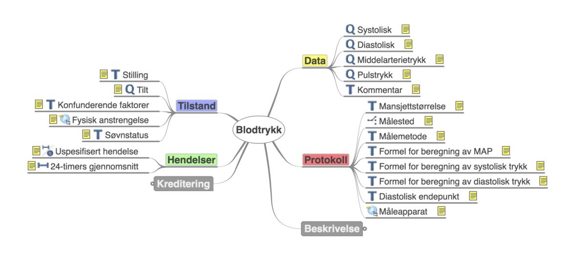 Fra palpasjon til kliniske datamodeller