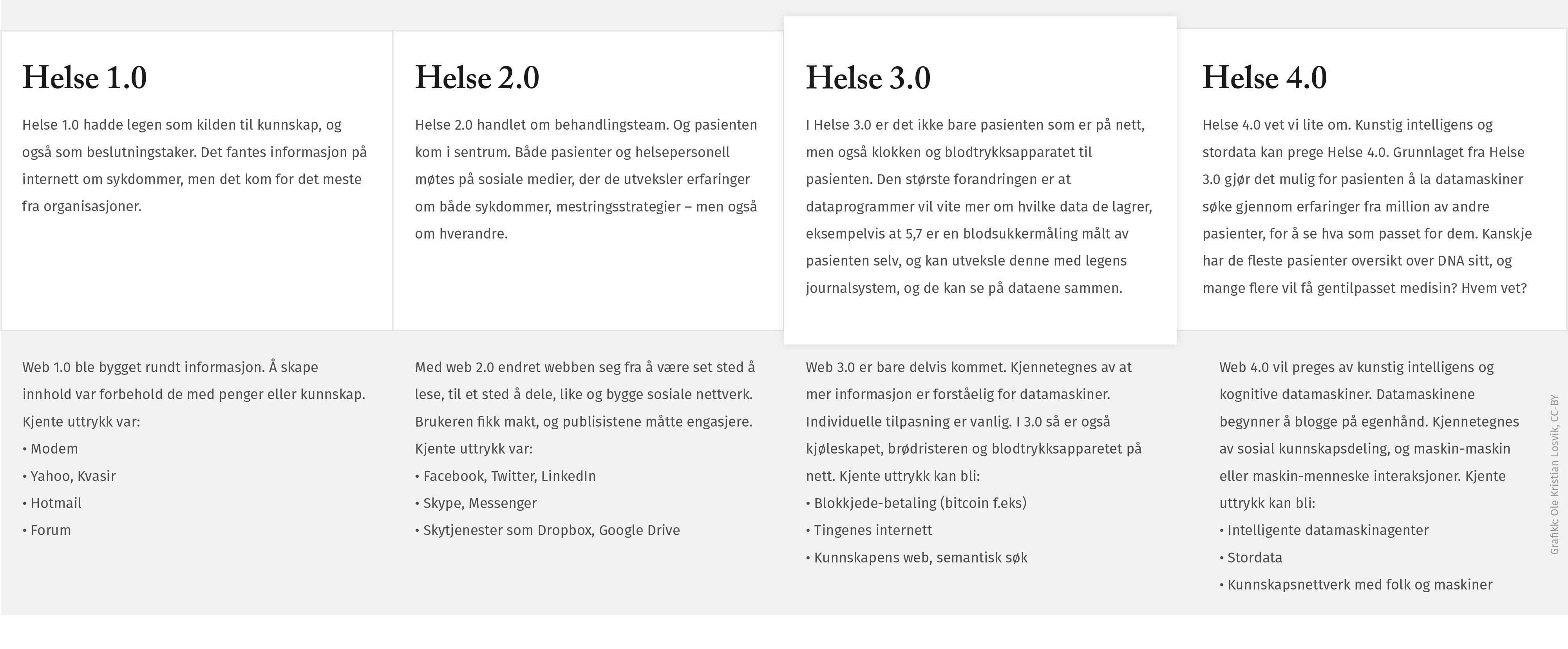 Grafikk som viser sentrale trekk av Helse 3.0, men også tidligere og framtidige versjoner.